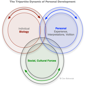 Biology, Personal Choice, and Individual Circumstances all contribute to Growth and Development