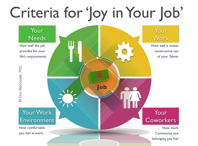 4 Criteria for Joy in Your Job: Work, Coworkers, Environment, Meet Needs