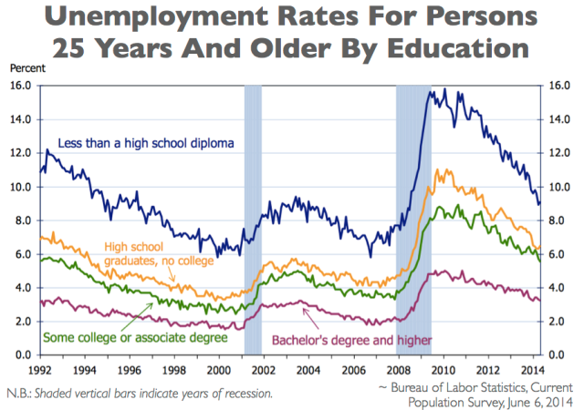 US Dept of Labor Chart