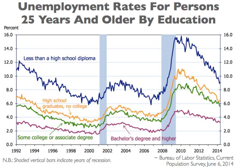 US Dept of Labor Chart